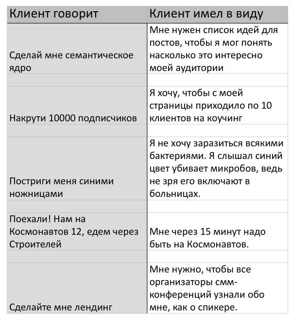 таблица с вариантами «что говорит клиент» и «что он имеет в виду»